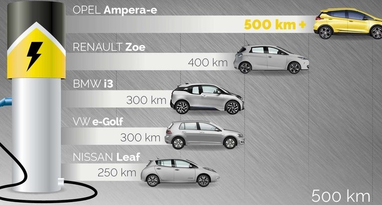 Auto elettriche: autonomia, metà rispett