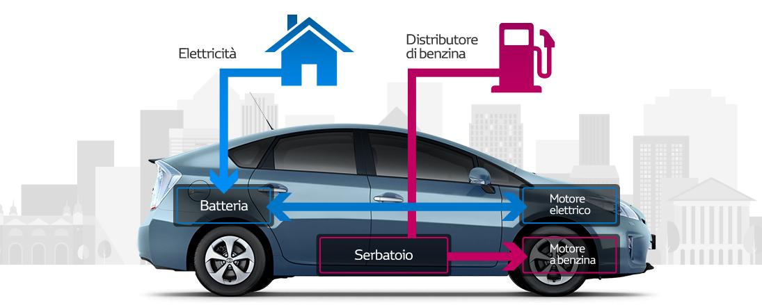 Auto ibride 2018-2019, i modelli pi� eco