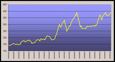 Crollo Borse gennaio-febbraio 2016 e spr