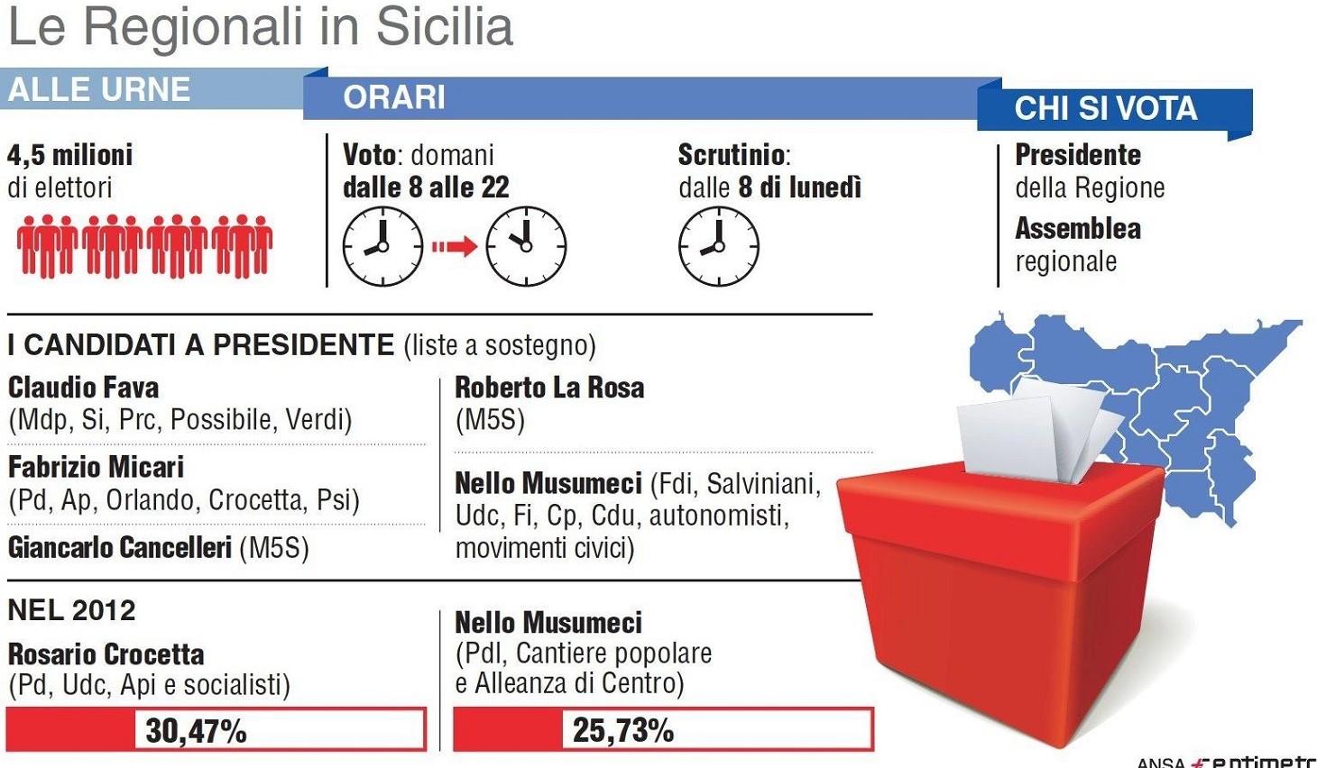 Elezioni Sicilia regionali 2017: sondagg