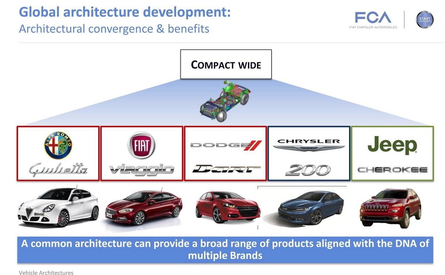Fiat Chrysler, piano attuale e quello pa