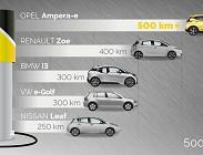 Auto elettriche: test autonomia