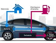 Auto ibride, i modelli più economici