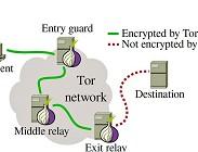 Come funziona Tor