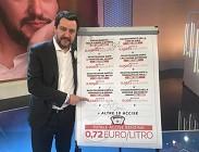 Carburanti, rincaro. Salvini