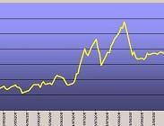 Deutsche Bank, titoli, spread, btp